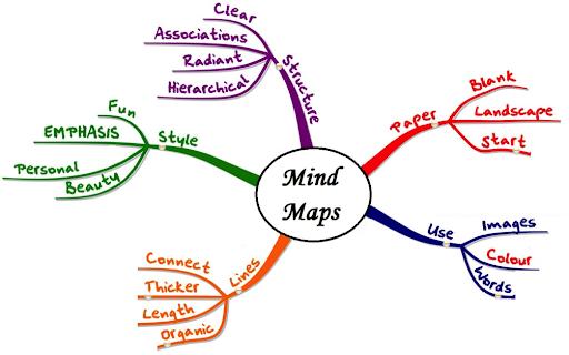 brainstorming e mappa mentale